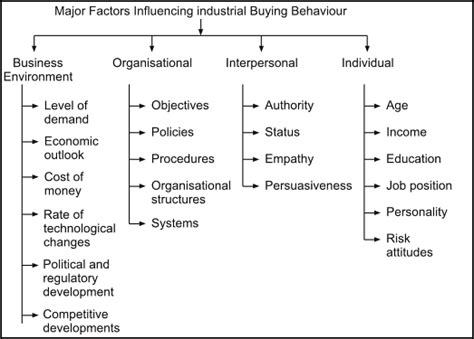 effect of business ethics on buying behaviour books industrial buyer behaviour industrial buyer behaviour process