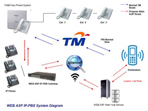 ip pbx diagram ip pbx ip pbx phone system diagram