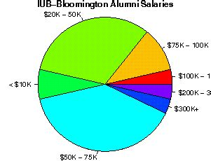 Mba Salary In Indiana by Indiana Bloomington Studentsreview Alumni