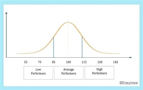 Excel Chart Bell Curve Images How To Guide And Refrence Bell Curve Excel Template