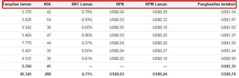 adsense rpm pengertian rkt bpk rpm dan penghasilan tertaksir google