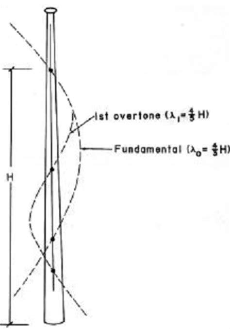 baseball bat diagram baseball bat math