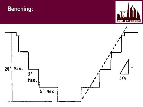 benching excavation ppt excavation safety powerpoint presentation id 3098545