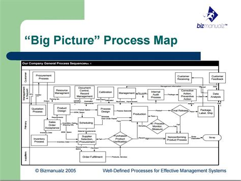 process picture map build stronger communication and understanding through