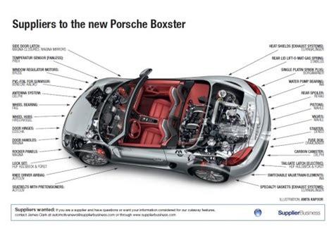 Porsche 9x1 by Suppliers To The New Porsche Boxster Supplierinsight