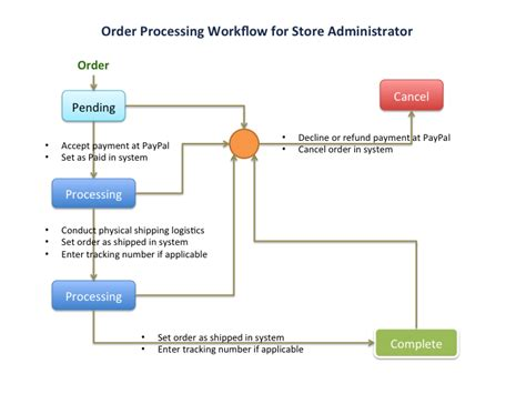Nopcommerce Gift Card - nopcommerce order processing flow chart idea notion development inc
