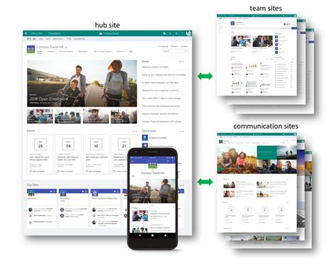 pattern auf website sharepoint hub sites new in office 365