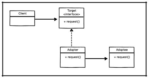 pattern interface java adapter design pattern in java 183 burak aktas