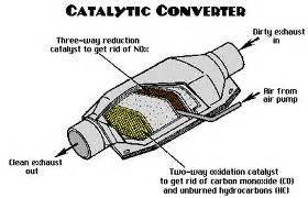 Exhaust System Replacement Quote Cleaning Catalytic Converter Catalytic Converter Problems