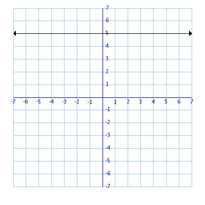 slope with 0 determining slope sle problems