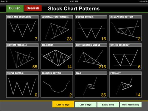 stock pattern picture stock chart patterns for ios free download and software