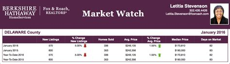 Delaware County Records Real Estate Delaware County Pa Real Estate Market Report Jan 2016