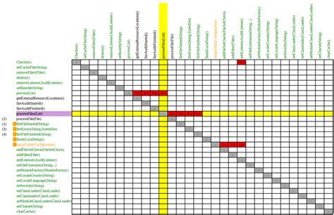 exle of a design structure matrix methods distance readme md at master 183 sevntu checkstyle