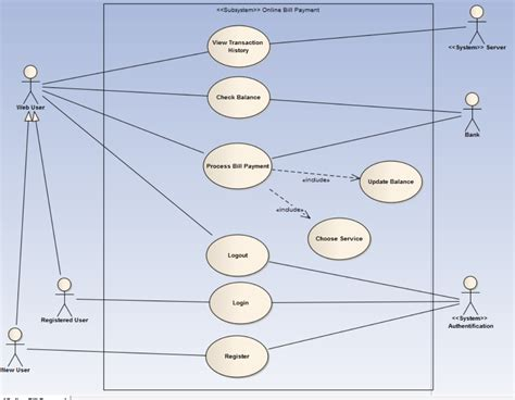 use cases how to create the authentification step in a uml use case