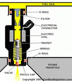 Fuel Injection System Quiz Shivy June 2012