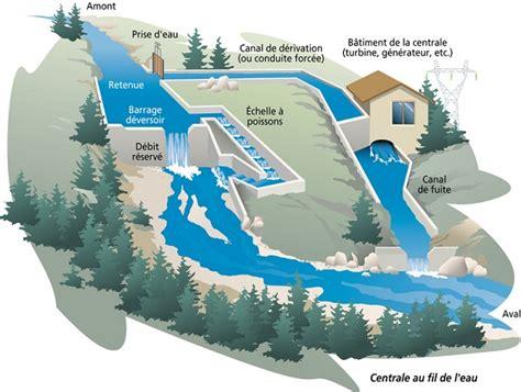 diagramme de fonctionnement d une centrale hydroélectrique etude de faisabilit 233 de la r 233 habilitation du moulin priaud