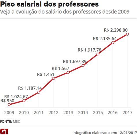 qual o aumento do novo piso salarial do rio de janeiro para 2016 ministro anuncia que piso salarial de professores ser 225 de