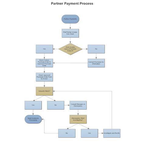 as is flowchart partner payment processing flowchart