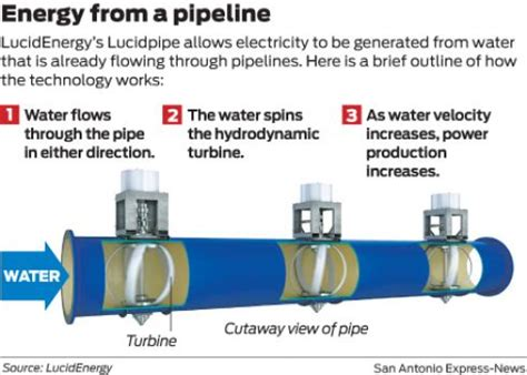 portland is going to generate its electricity from water pipes