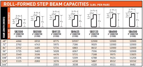 pallet rack beam capacity chart bing images