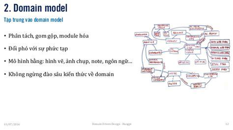 domain driven design introduction