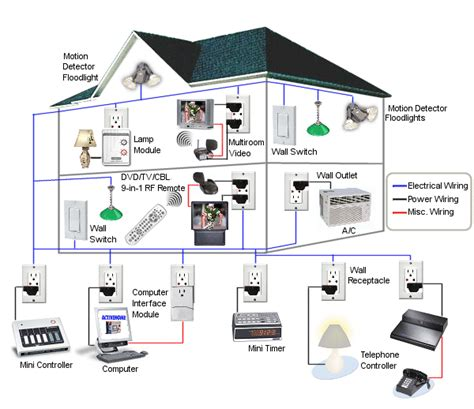 smart home systems home automation wom c e i