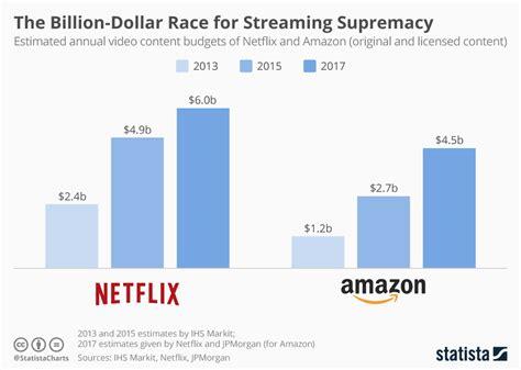 chart  billion dollar race   supremacy statista