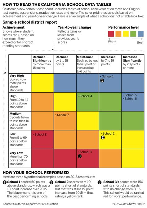 weslaco east hs report card template california schools report card how do i find my school s