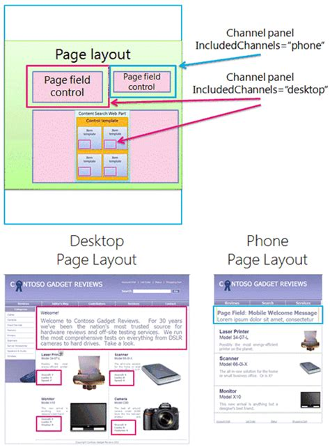 sharepoint page layout templates overview of the sharepoint 2013 page model