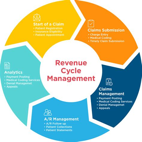 revenue cycle management in healthcare flowchart healthcare revenue cycle flowchart create a flowchart