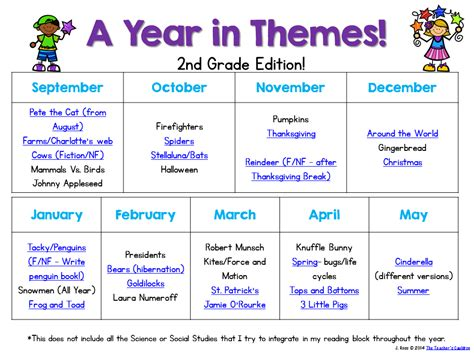 themes for today book grade 9 a year in themes first grade edition teacher by the beach