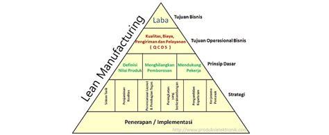 pengertian layout dalam manajemen produksi pengertian sistem produksi lean manufacturing