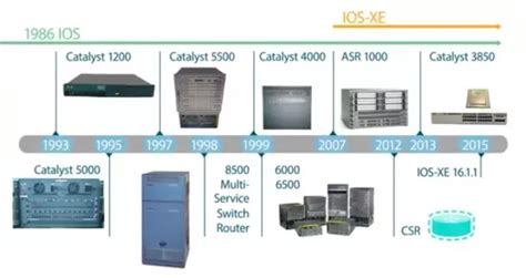 what songs did cisco produce how to choose a switch for the catalyst 9 000 series quora