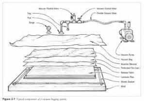 vaccum bagging vacuum bagging techniques images
