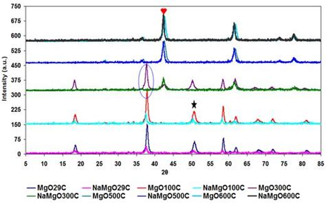 xrd pattern of magnesium hydroxide effect of heating atmosphere and alkali metal doping on