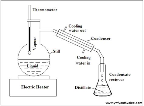 distillation diagram distillation diagram images gallery how to guide and