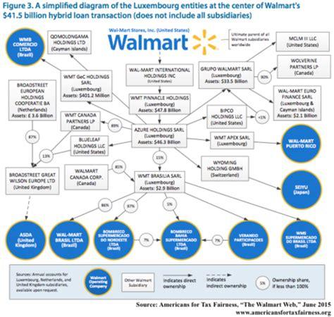 Wallmart Ecommerce Mba Internship by Walmart Sourcewatch