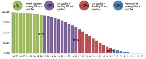 golfers handicap distribution    average golf