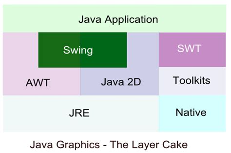 graphics in java swing java tutorial graphics interface i basics 2018