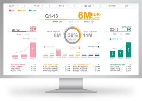 qlikview bi tutorial 10 best kpi dashboard templates to keep strategy on track