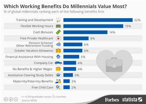 Top 4 Benefits Of Vacationing What Work Benefits Do Millennials Want