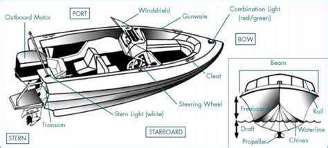 diagram of fishing boat the anatomy of a boat safe boating guide boat plans
