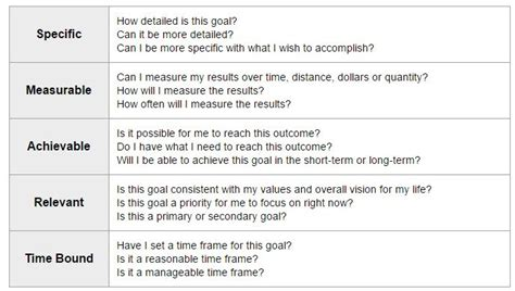 how to create manage and achieve your goals worksheets
