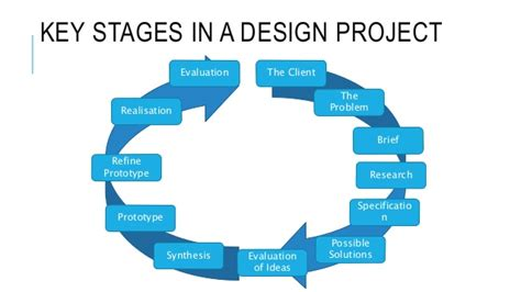 home remodel plans 5 stages of remodeling the house the design process harriet davie