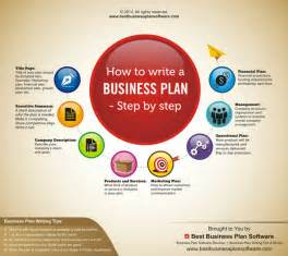 how to write a simple business plan template infographic on how to write a business plan step by step