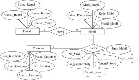 membuat erd rental mobil 183 gambar entityrelationship diagram erd