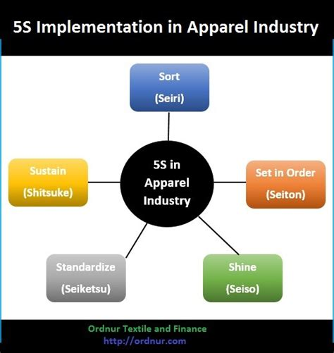 Implementation Of 5s In Apparel Industry Ordnur Textile And Finance 5s Concept Ppt