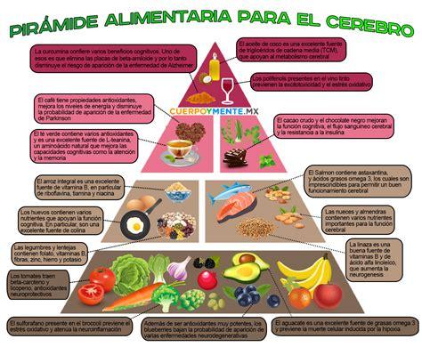 ley de cuota alimentaria 2016 pir 225 mide alimentaria para el cerebro cuerpoymente mx