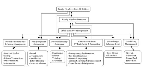 family organization family organization ci investments single family office