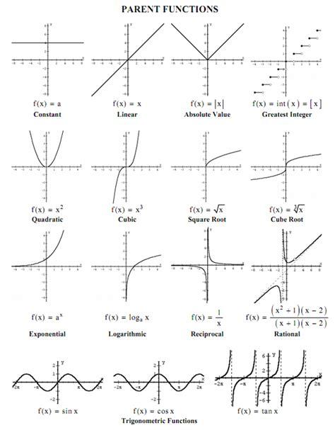 precalculus composition of functions worksheet precalculus cesareo digital portfolio